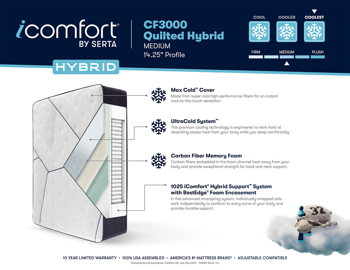iComfort Hybrid CF3000 Medium Brochure