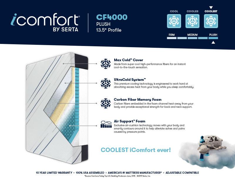 iComfort CF4000 Plush Mattress Brochure